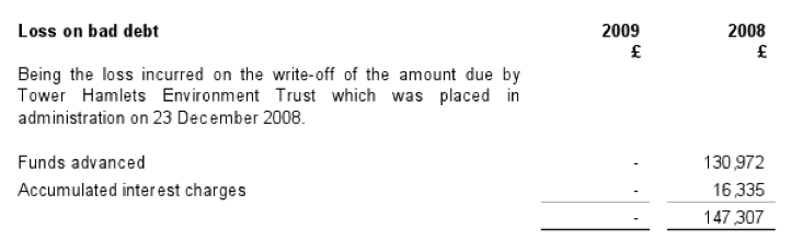 Note to Turks Head Accounts on Loan 31 Dec 2009